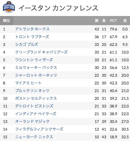 NBAイースタンカンファレンス順位表(前半戦)