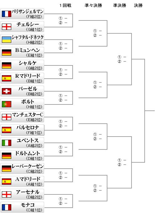 UEFAチャンピオンズリーグ決勝トーナメント表
