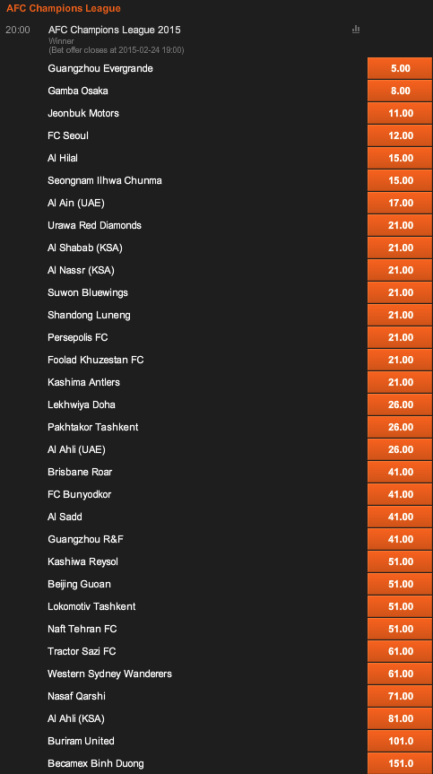 AFCアジアチャンピオンズリーグ2015優勝オッズ