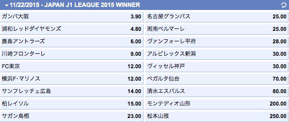 Jリーグ2015優勝オッズ
