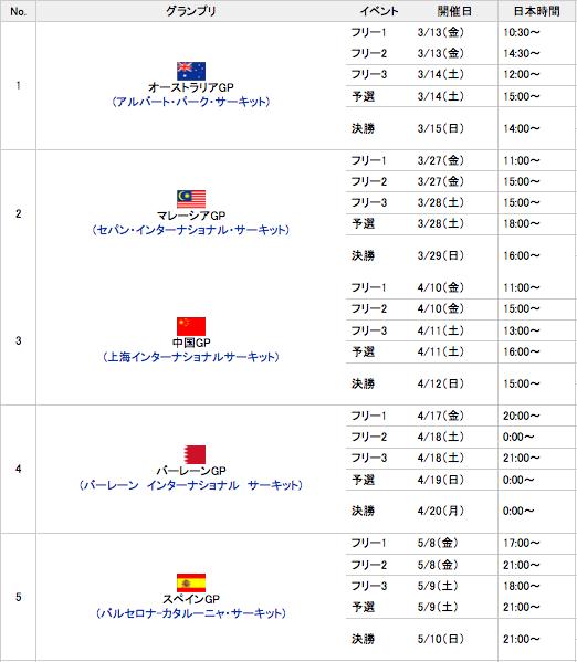 F1グランプリ2015開催日程(第1戦~第10戦まで)