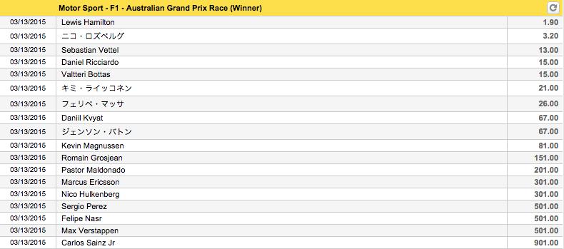 F1グランプリ2015開幕戦オーストラリアGP優勝オッズ