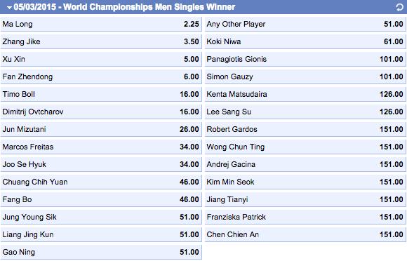世界卓球2015男子優勝オッズ