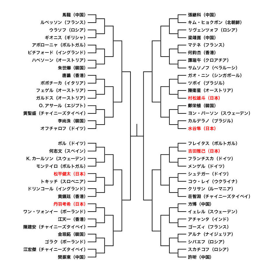 世界卓球2015男子シングルス組み合わせ
