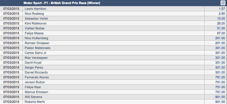 F1第9戦イギリスGP優勝ドライバーオッズ
