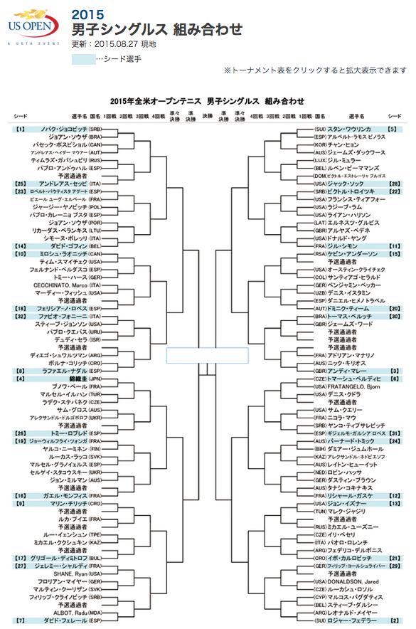 全米オープンテニス2015男子シングルストーナメント(ドロー)表