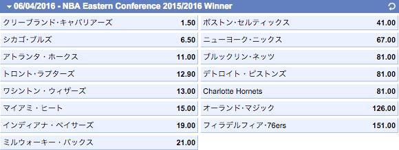 NBA2015-2016イースタンカンファレンス優勝オッズ