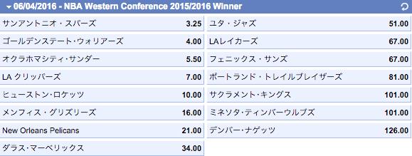 NBA2015-2016ウェスタンカンファレンス優勝オッズ