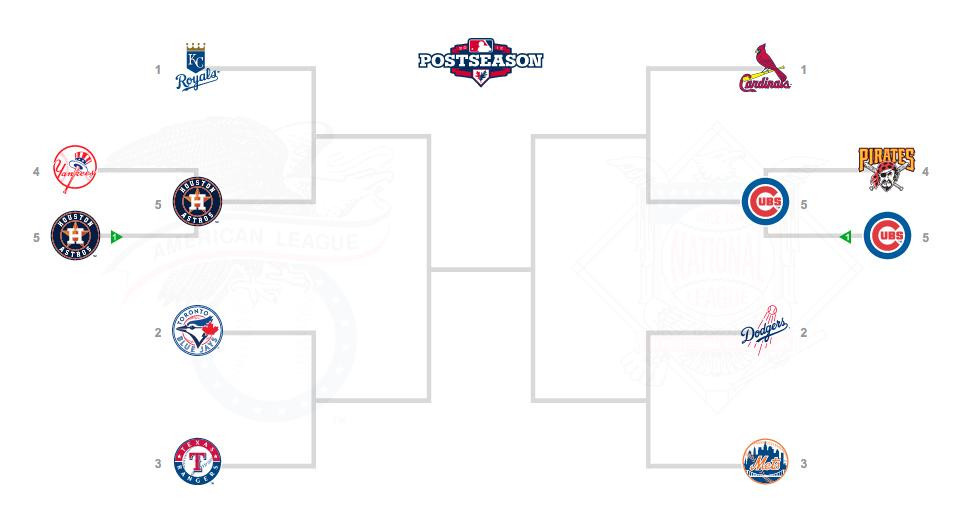 MLB2015プレーオフ組み合わせ