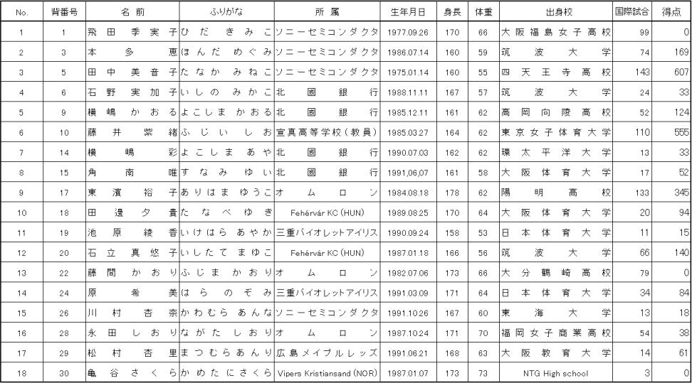 おりひめジャパンメンバー(世界選手権2015)