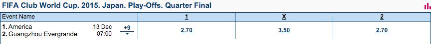 FIFAクラブW杯2015準々決勝オッズ