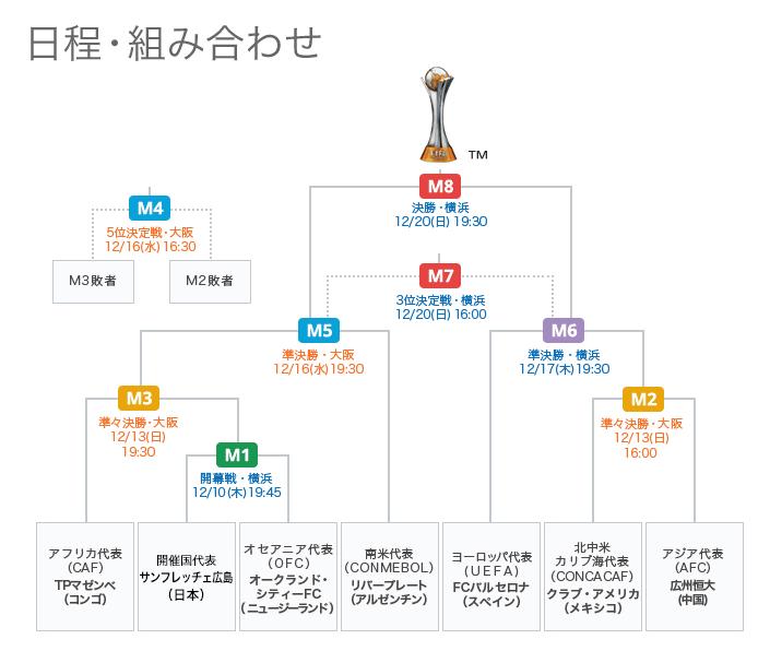 FIFAクラブW杯2015トーナメント表