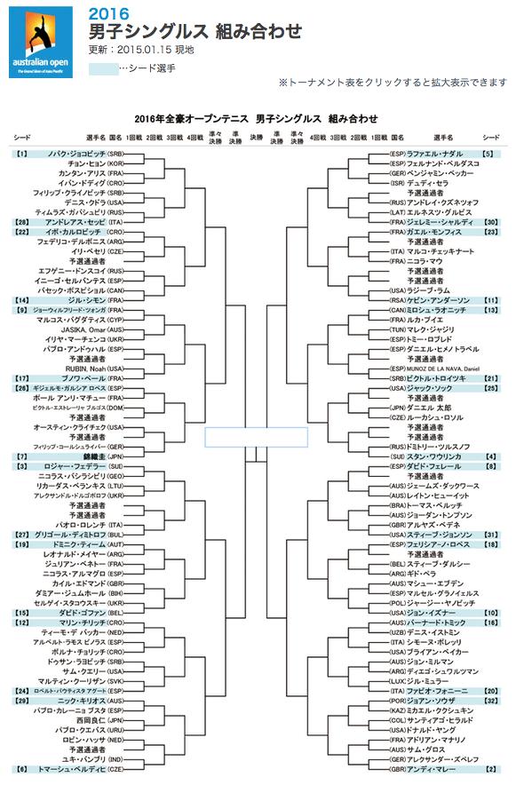 全豪オープンテニス2016男子シングルスドロー(組み合わせ)