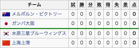 グループG(ガンバ大阪)