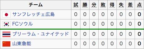 グループF(サンフレッチェ広島)