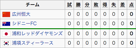グループH(浦和レッズ)
