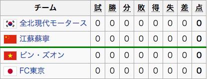 グループE(FC東京)