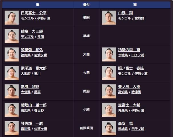 大相撲春場所2016新番付(上位陣)