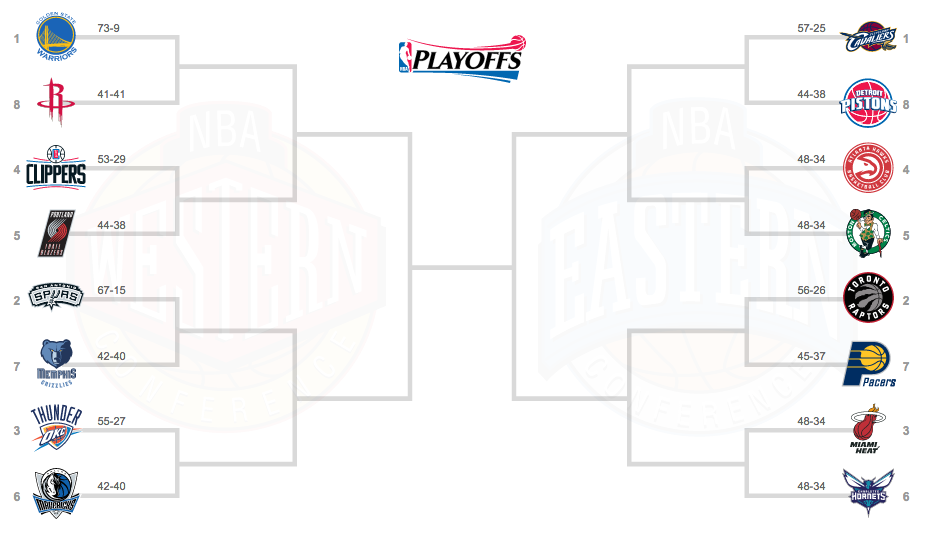 NBA2016プレイオフ組み合わせ