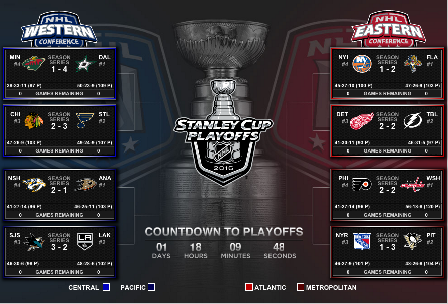 NHL2016プレイオフ組み合わせトーナメント表