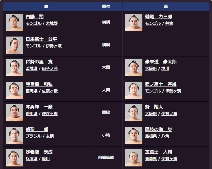 大相撲五月場所番付表(上位)