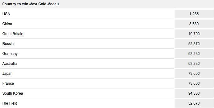 リオ五輪で最も金メダルを獲得する国は?