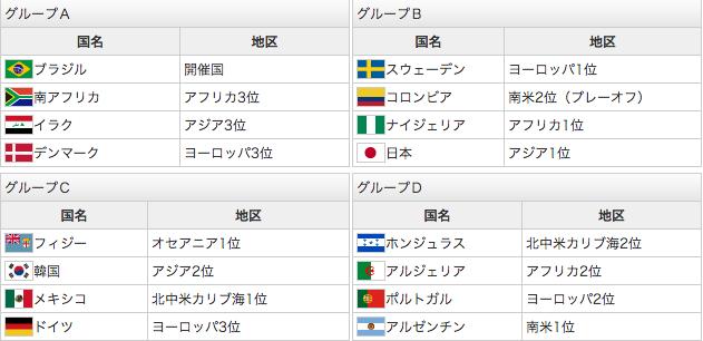 リオ五輪男子サッカーグループステージ組み合わせ