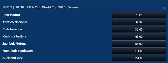 FIFAクラブワールドカップ2016優勝オッズ