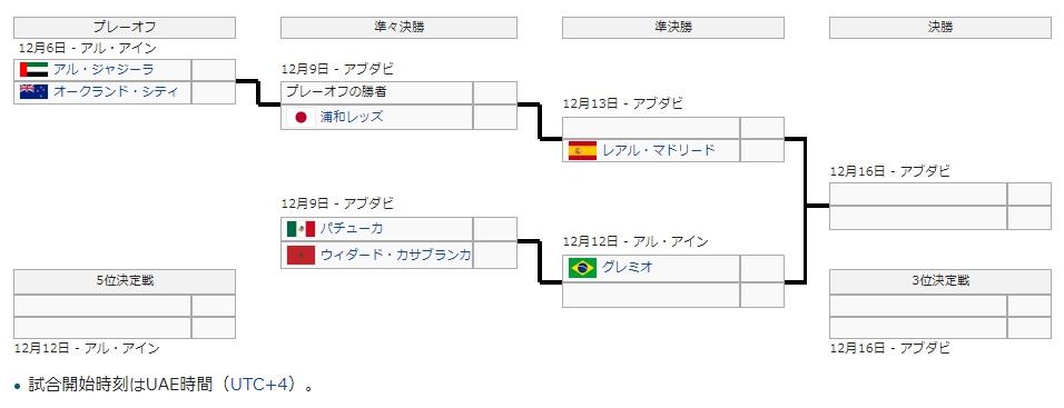 FIFAクラブワールドカップ2017トーナメント表