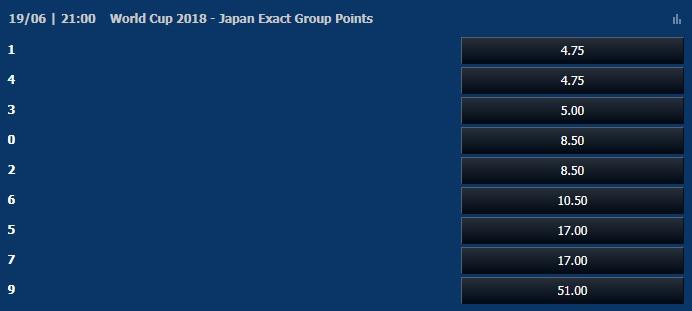 日本グループリーグ正確な勝ち点オッズ