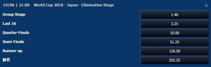 日本がどのステージで敗退するかオッズ
