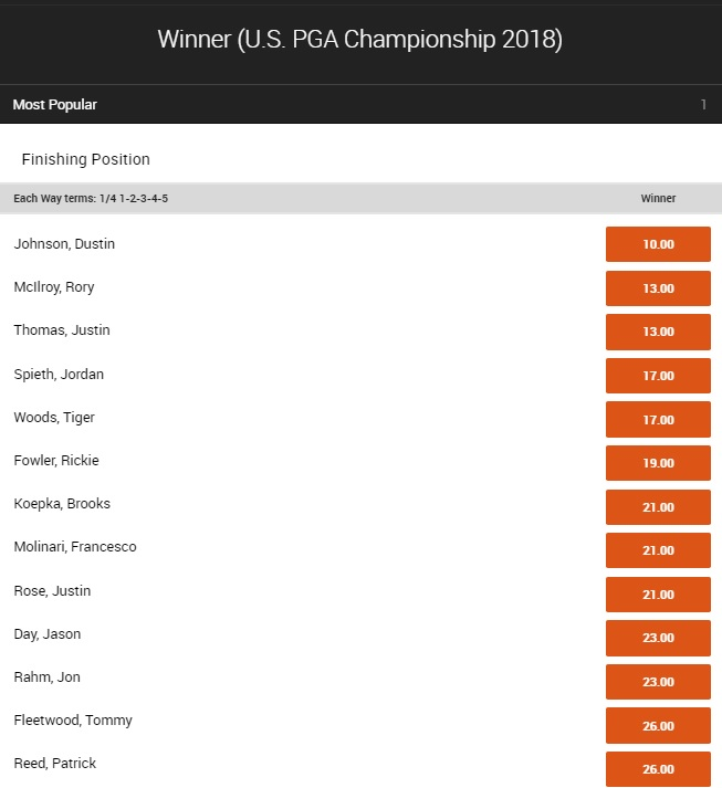 全米プロゴルフ選手権2018優勝オッズ1
