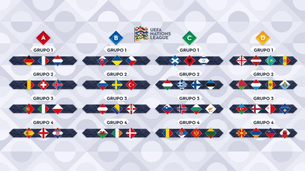 2018-19年UEFAネーションズリーグ組み合わせ