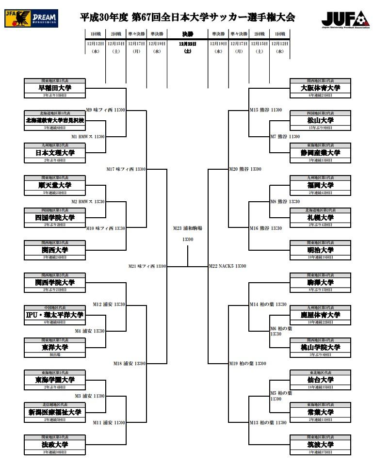 全日本大学サッカー選手権2018トーナメント表