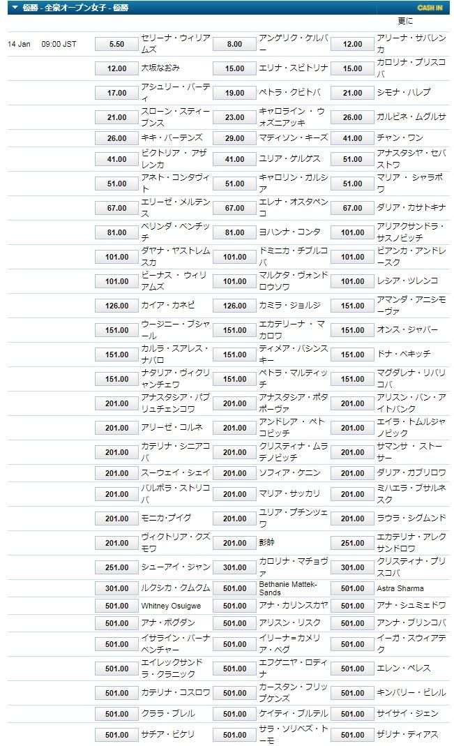 全豪オープン2019女子シングルス優勝オッズ