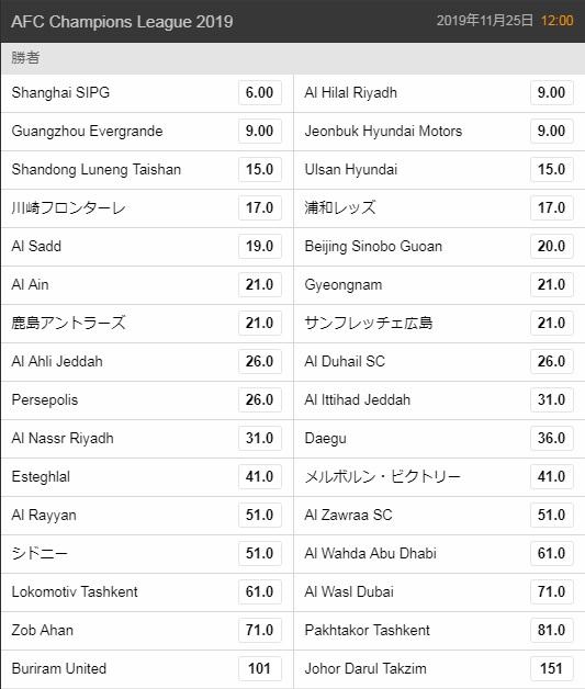 AFCアジアチャンピオンズリーグ2019優勝オッズ