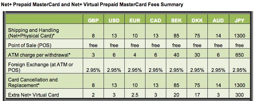 NETELLER Net+ Prepaid MasterCard Fees Summary