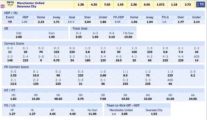 SBOBET Asia Menu Bet Options