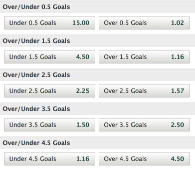 Paddy Power Total Goals