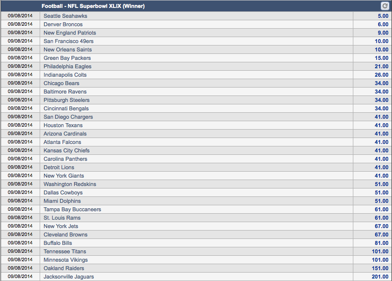 2014-15 NFL Season Super Bowl Champion Odds