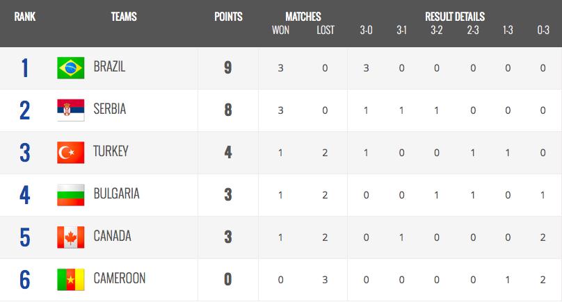Pool B Standings