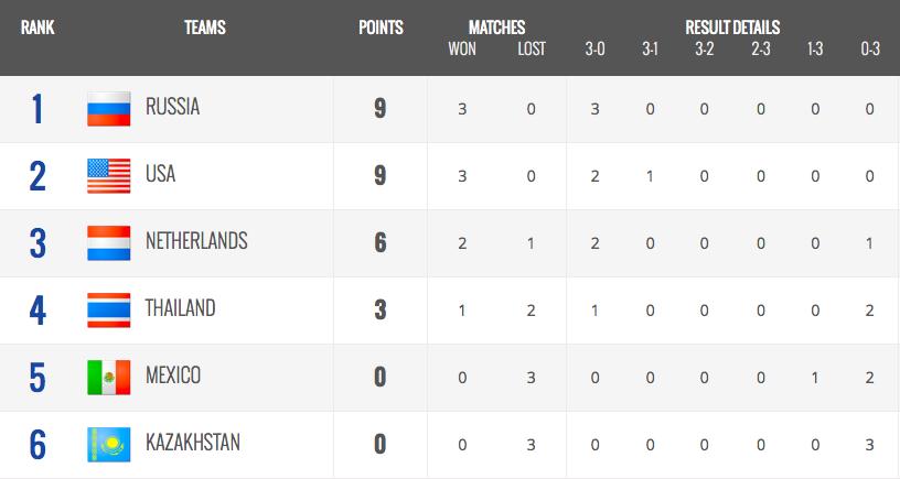 Pool C Standings