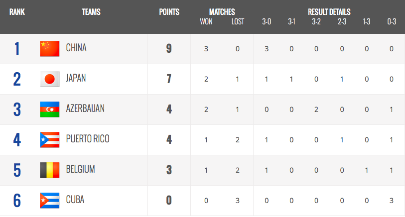 Pool D Standings