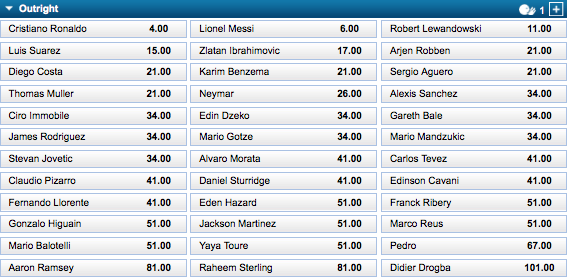 UEFA Champions League Top Goal Scorer Odds