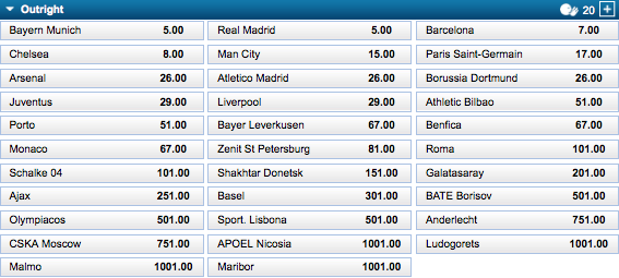 UEFA Champions League Winner Odds
