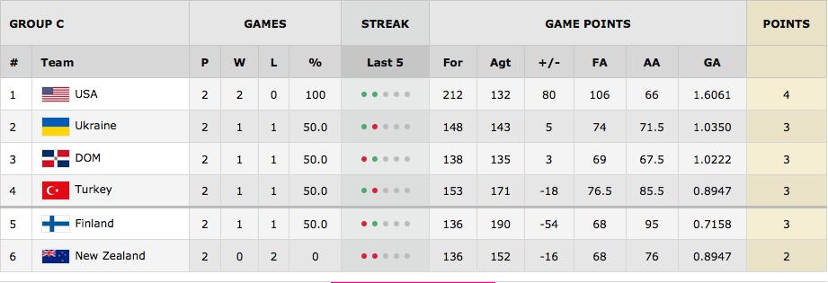 FIBA World Cup Group C