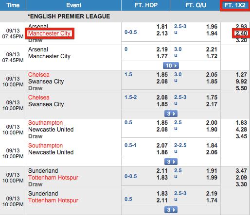 Fun88 Match Odds English Premier League