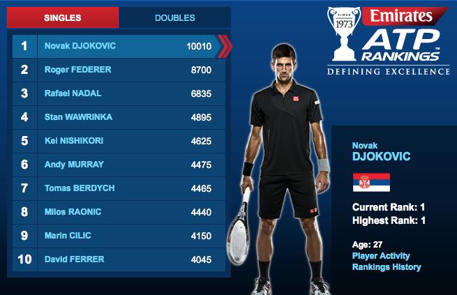 2014 ATP Race Standings