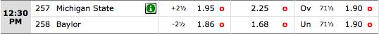 BetOnline: Baylor Bears vs. Michigan State Spartans Odds