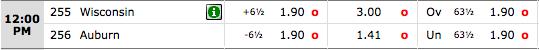 BetOnline: Wisconsin Badgers vs. Auburn Tigers Odds